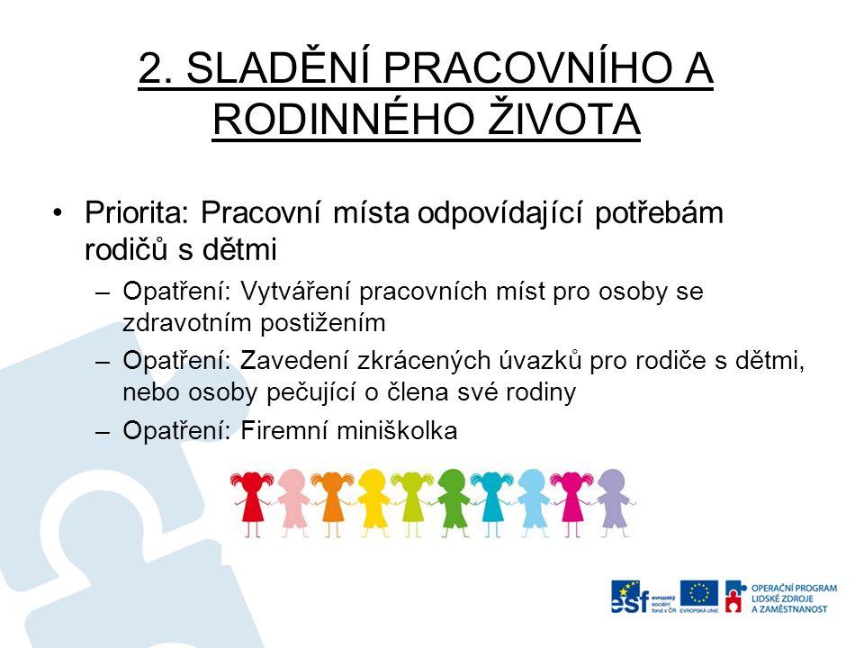 2. SLADĚNÍ PRACOVNÍHO A RODINNÉHO ŽIVOTA Priorita: Pracovní místa odpovídající potřebám rodičů s dětmi –Opatření: Vytváření pracovních míst pro osoby
