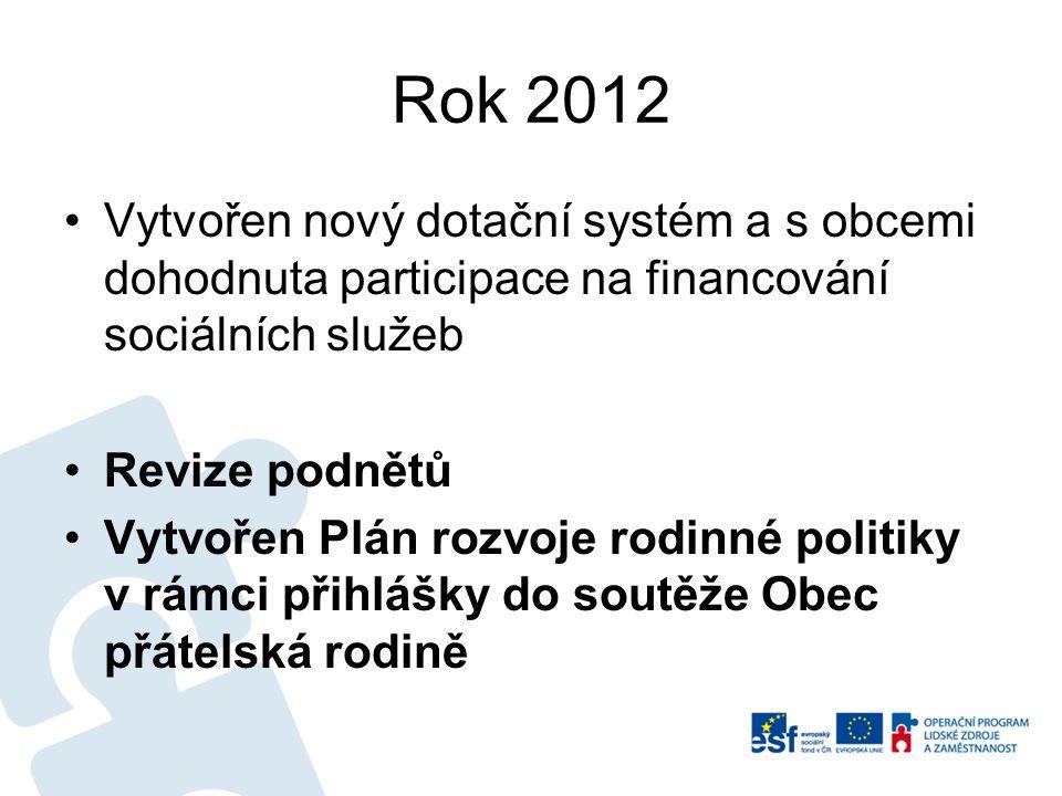 Rok 2012 Vytvořen nový dotační systém a s obcemi dohodnuta participace na financování sociálních služeb Revize podnětů Vytvořen Plán rozvoje rodinné p