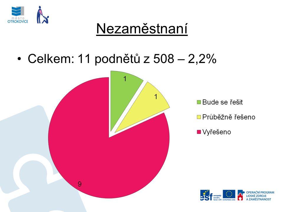 Nezaměstnaní Celkem: 11 podnětů z 508 – 2,2%