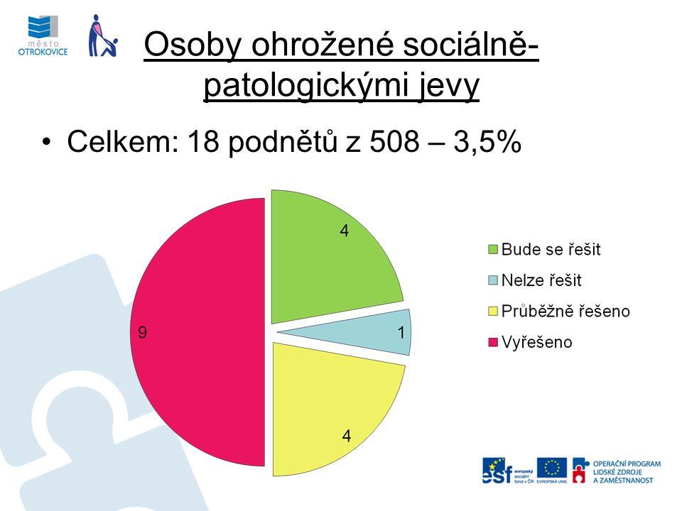 Osoby ohrožené sociálně- patologickými jevy Celkem: 18 podnětů z 508 – 3,5%