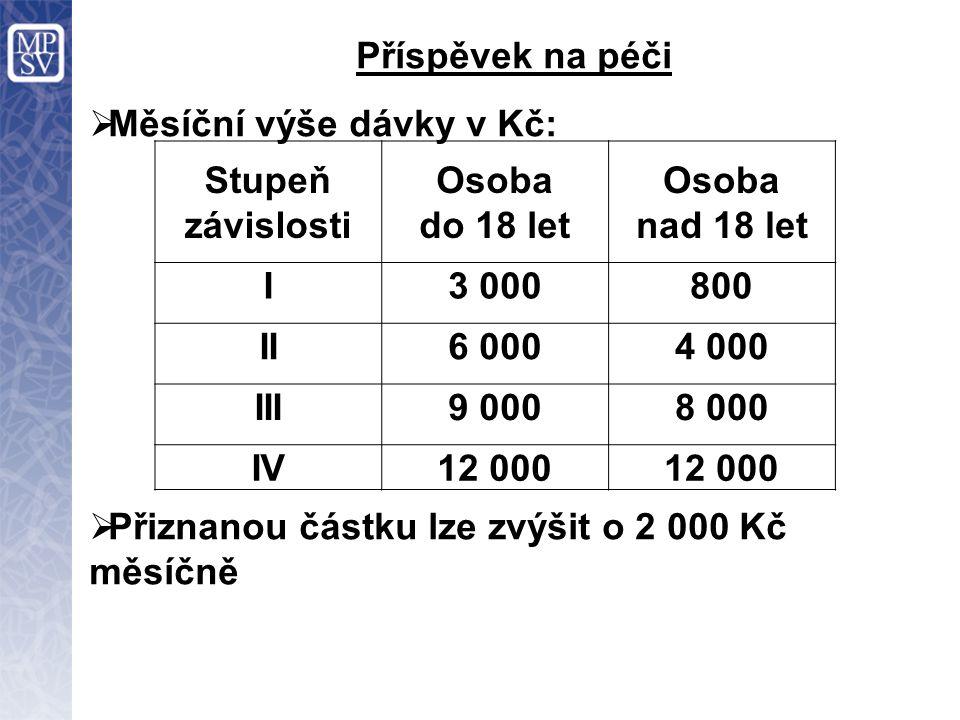 Příspěvek na péči  Měsíční výše dávky v Kč:  Přiznanou částku lze zvýšit o 2 000 Kč měsíčně Stupeň závislosti Osoba do 18 let Osoba nad 18 let I3 000800 II6 0004 000 III9 0008 000 IV12 000