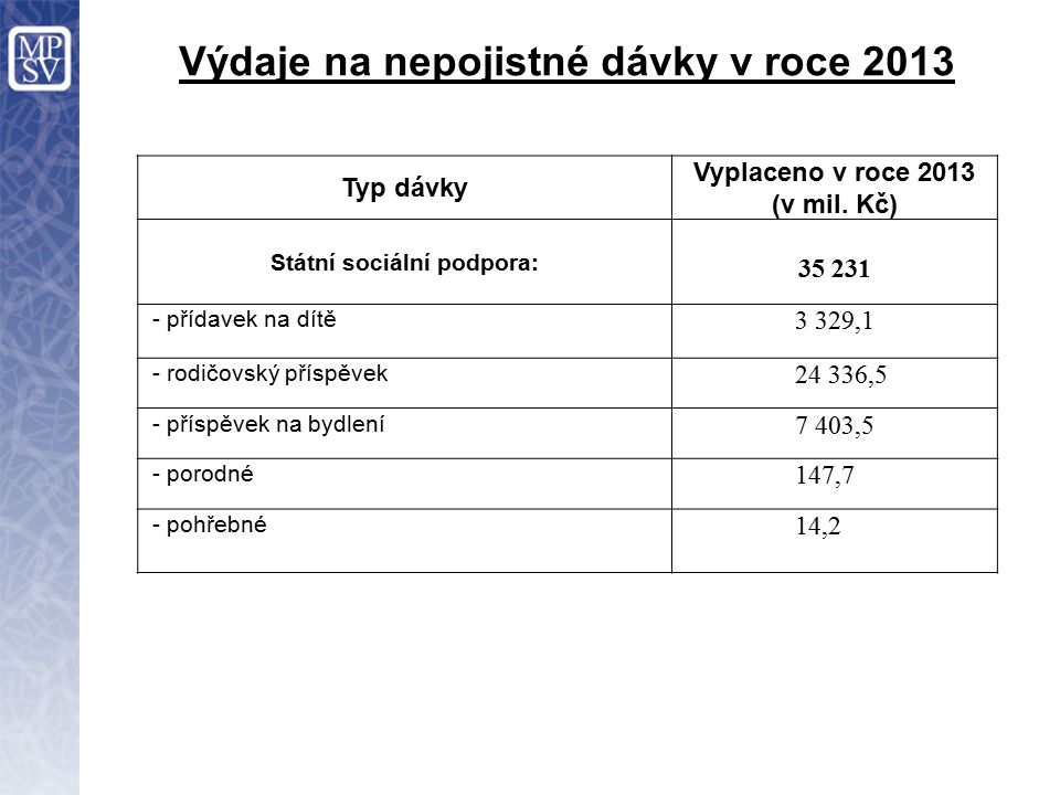 Výdaje na nepojistné dávky v roce 2013 Typ dávky Vyplaceno v roce 2013 (v mil.