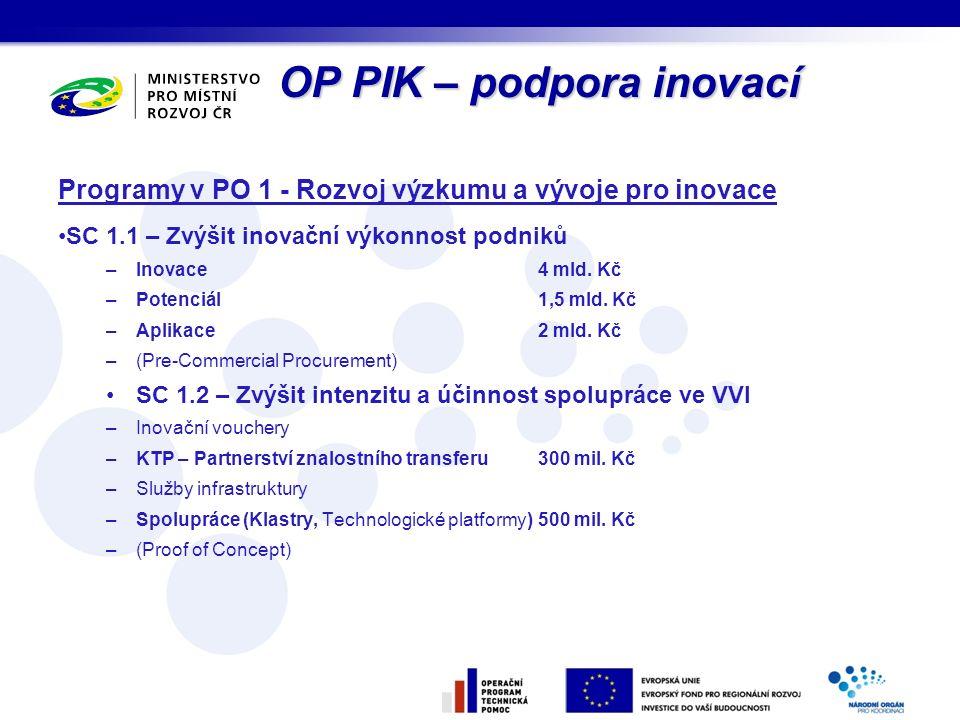 Programy v PO 1 - Rozvoj výzkumu a vývoje pro inovace SC 1.1 – Zvýšit inovační výkonnost podniků –Inovace4 mld. Kč –Potenciál1,5 mld. Kč –Aplikace2 ml