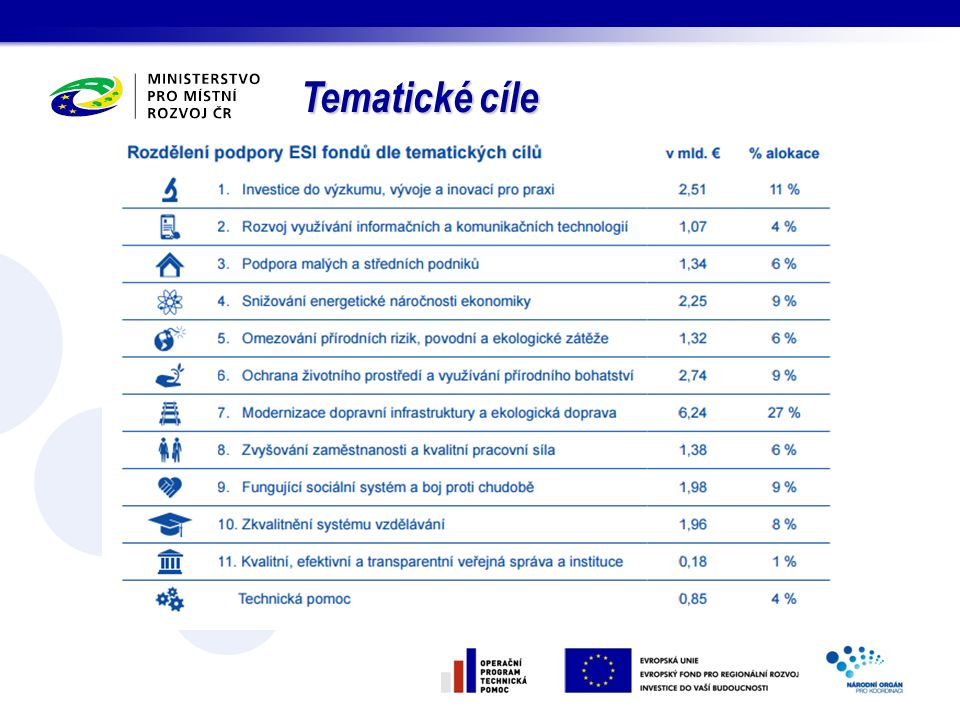 P rogramy přeshraniční spolupráce 2014-2020 Interreg V-A: Central Europe Gesce: Ministerstvo pro místní rozvoj (národní koordinátor) Zaměření: Výzvy, potřeby a potenciál na nadnárodní úrovni, tj.