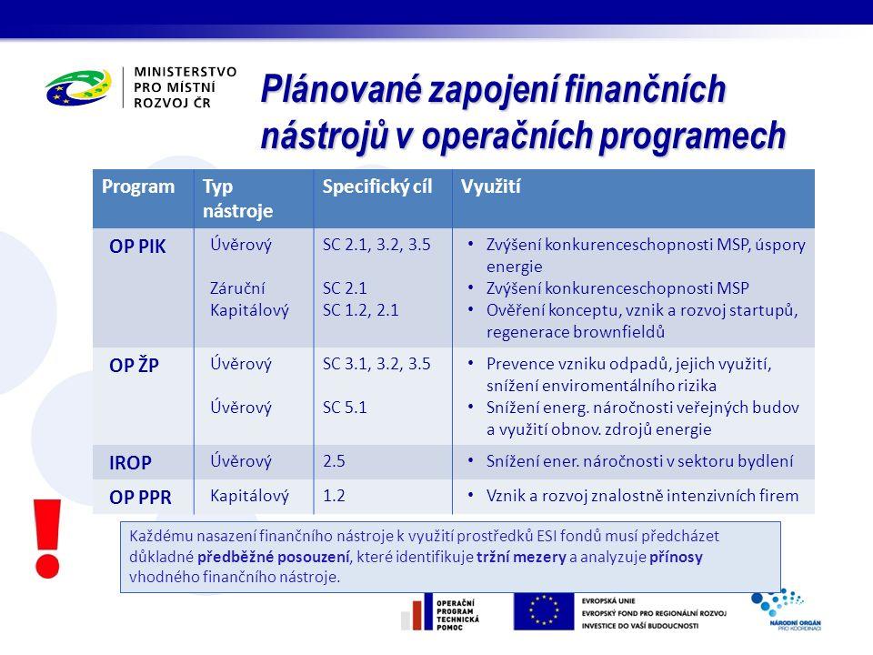 Plánované zapojení finančních nástrojů v operačních programech ProgramTyp nástroje Specifický cílVyužití OP PIK Úvěrový Záruční Kapitálový SC 2.1, 3.2
