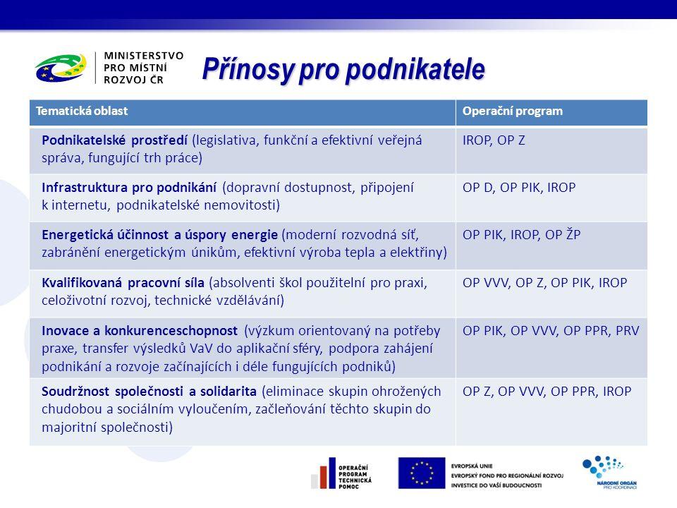 Tematická oblastOperační program Podnikatelské prostředí (legislativa, funkční a efektivní veřejná správa, fungující trh práce) IROP, OP Z Infrastrukt