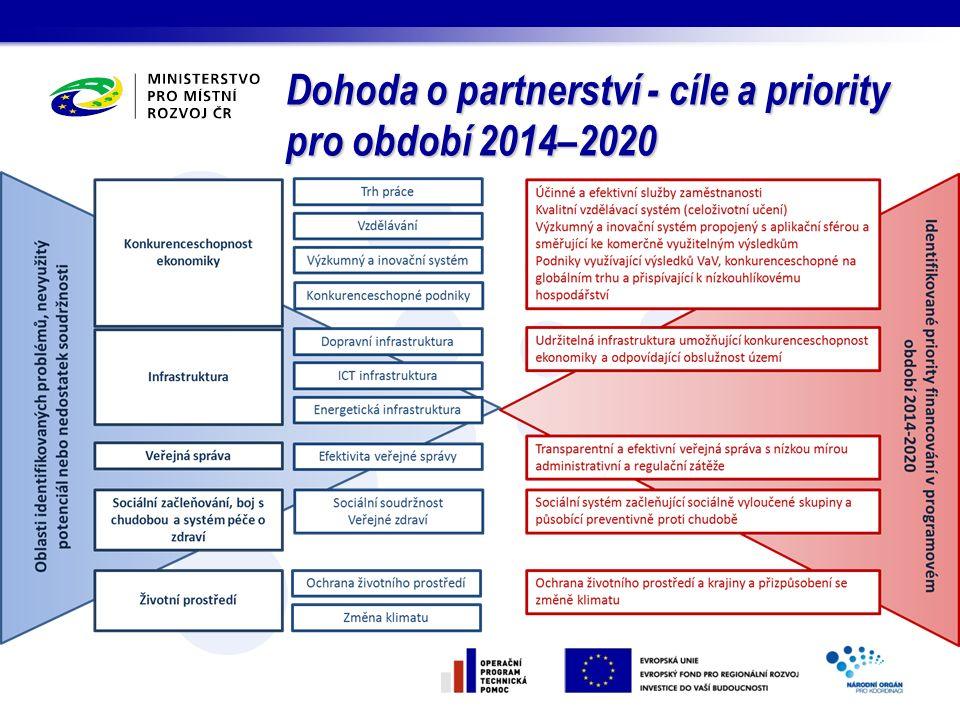 P rogramy meziregionální spolupráce 2014-2020 INTERREG EUROPE Gesce: Ministerstvo pro místní rozvoj (národní koordinátor) Zaměření: Spolupráce, vytváření sítí, výměna praxe a nápadů, hledání společných řešení, partnerství, šíření znalostí a zkušeností Určeny pro orgány regionálního rozvoje a územní samosprávy Podporované oblasti: –Priorita 1: Výzkum, technologický rozvoj a inovace –Priorita 2: Konkurenceschopnost malých a středních podniků –Priorita 3: 3.Nízkouhlíkové hospodářství –Priorita 4: 4.Životní prostředí a účinné nakládání se zdroji Aktuální stav: program schválen 17.06.2015, vyhlášena 1 výzva, předloženo 237 žádostí, nyní probíhá hodnocení
