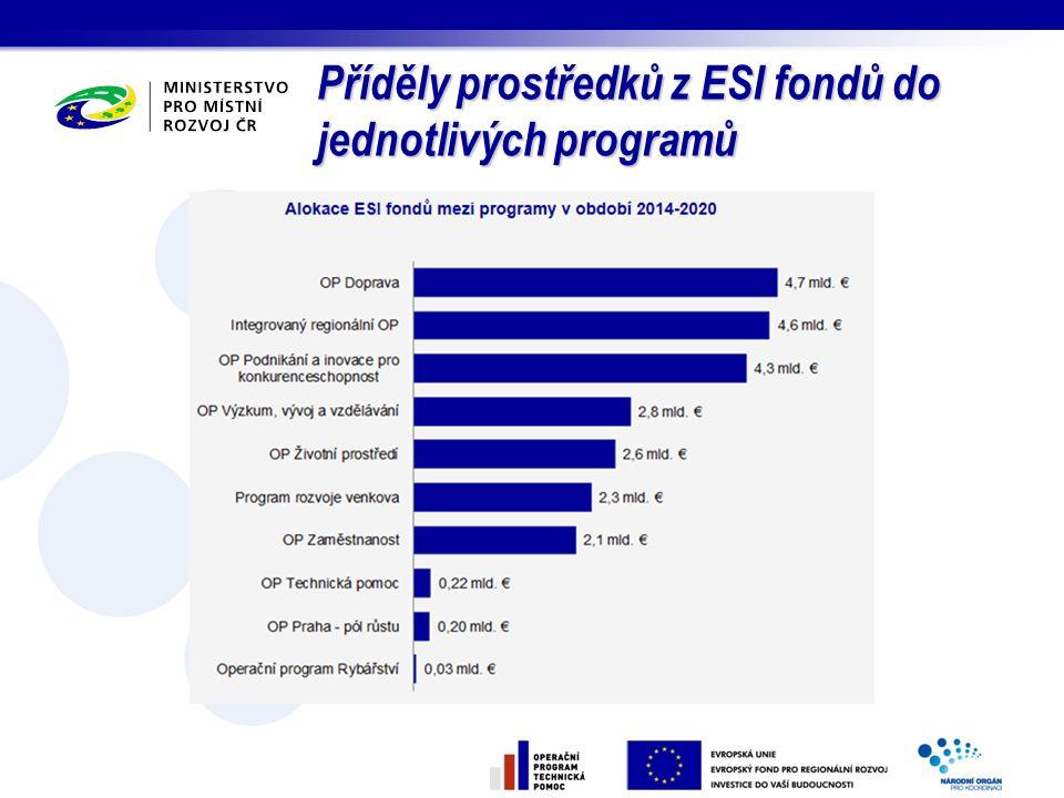 Příděly prostředků z ESI fondů do jednotlivých programů