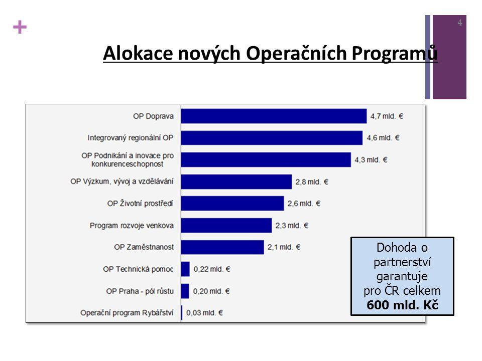 + Alokace nových Operačních Programů 4 Dohoda o partnerství garantuje pro ČR celkem 600 mld. Kč