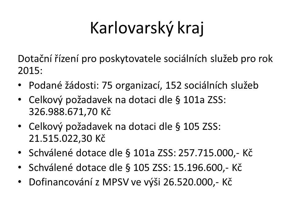Karlovarský kraj Dotační řízení pro poskytovatele sociálních služeb pro rok 2015: Podané žádosti: 75 organizací, 152 sociálních služeb Celkový požadav