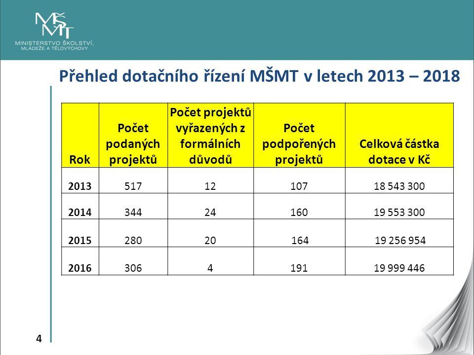 4 Přehled dotačního řízení MŠMT v letech 2013 – 2018 Rok Počet podaných projektů Počet projektů vyřazených z formálních důvodů Počet podpořených proje