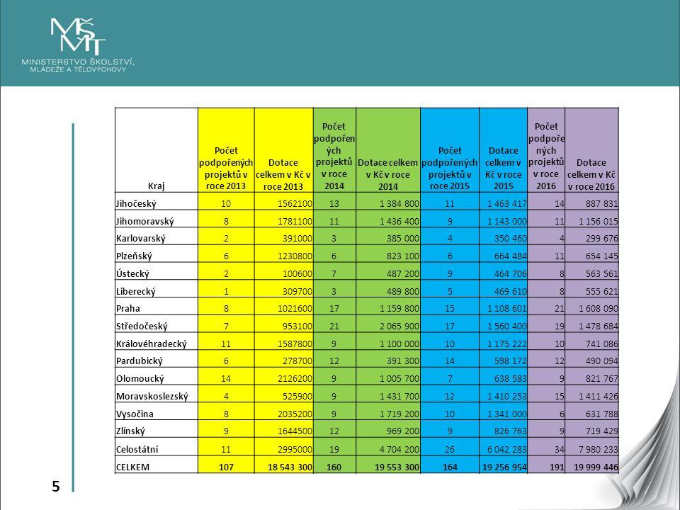 5 Kraj Počet podpořených projektů v roce 2013 Dotace celkem v Kč v roce 2013 Počet podpořen ých projektů v roce 2014 Dotace celkem v Kč v roce 2014 Po