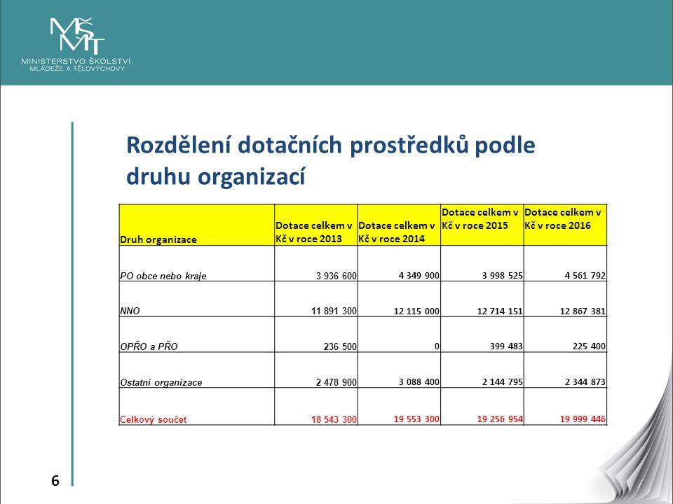 7 Pozitiva  Udržení celkového objemu finančních prostředků na oblast primární prevence.