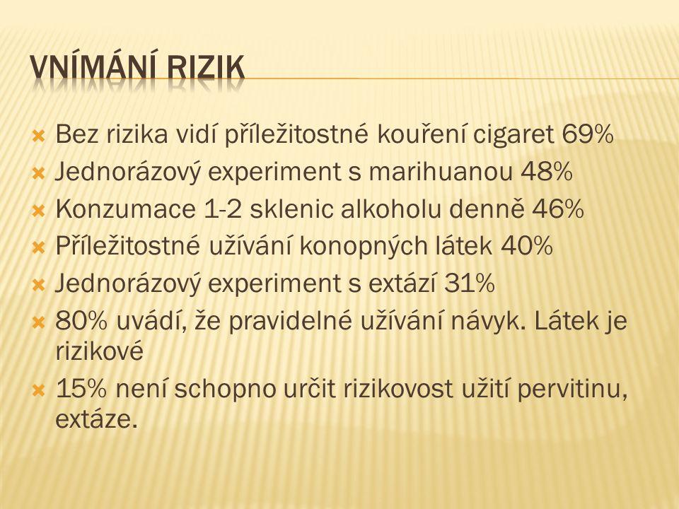  Bez rizika vidí příležitostné kouření cigaret 69%  Jednorázový experiment s marihuanou 48%  Konzumace 1-2 sklenic alkoholu denně 46%  Příležitost