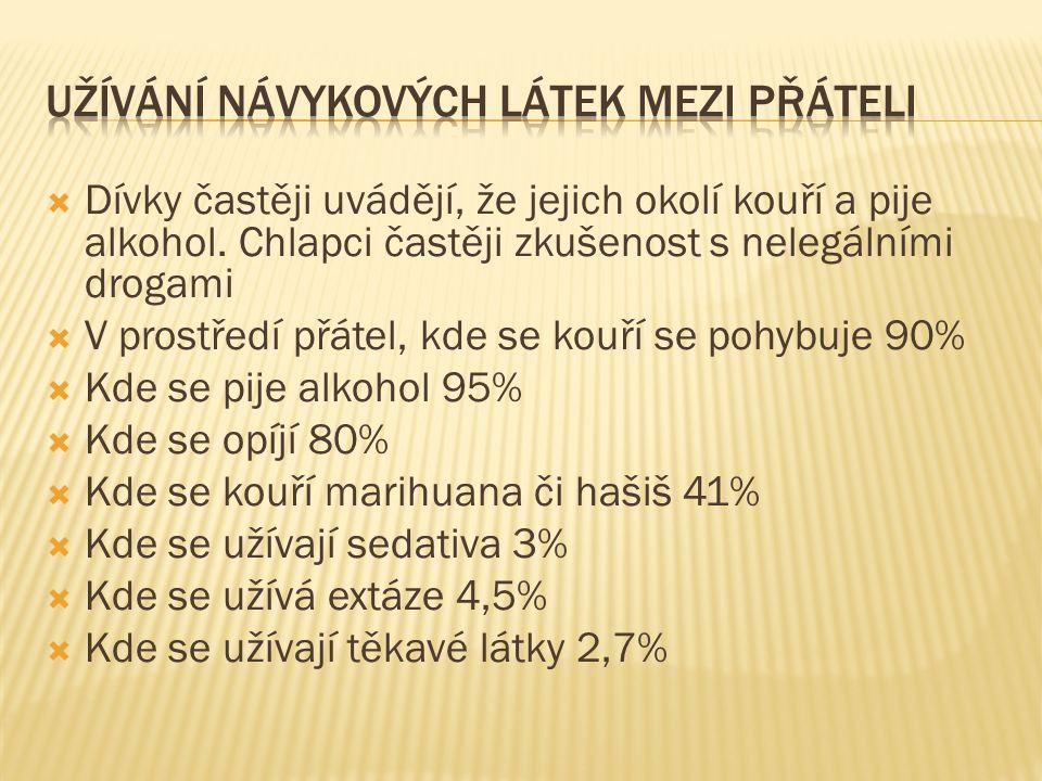  Dívky častěji uvádějí, že jejich okolí kouří a pije alkohol. Chlapci častěji zkušenost s nelegálními drogami  V prostředí přátel, kde se kouří se p