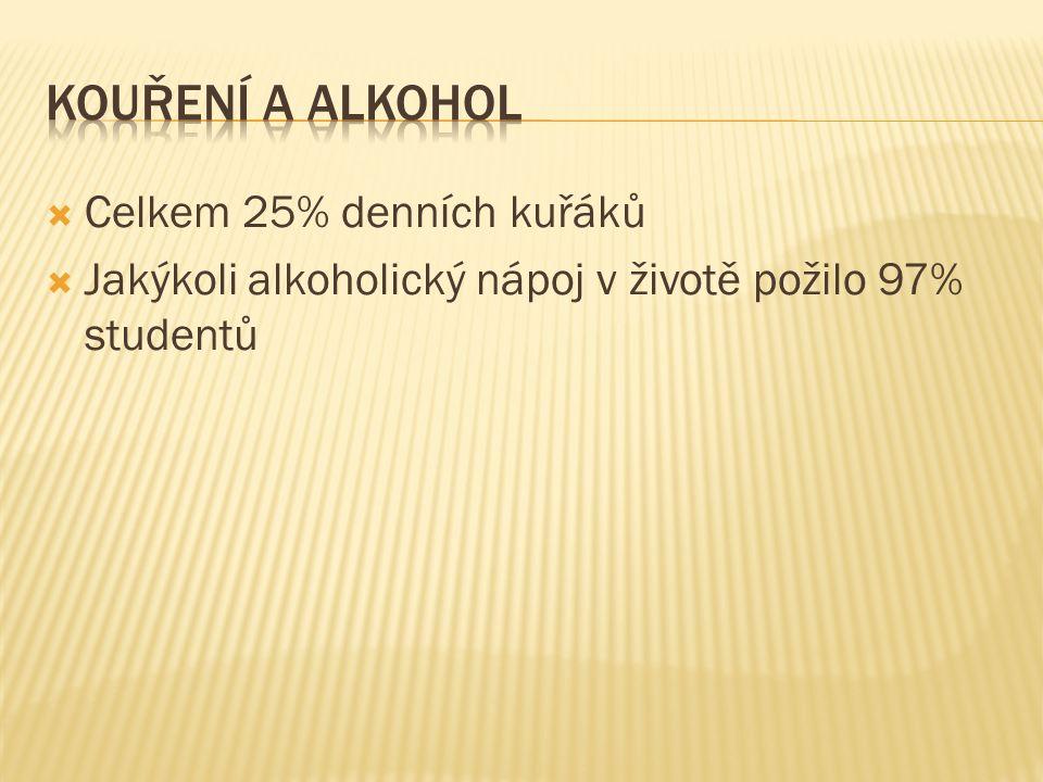  Celkem 25% denních kuřáků  Jakýkoli alkoholický nápoj v životě požilo 97% studentů