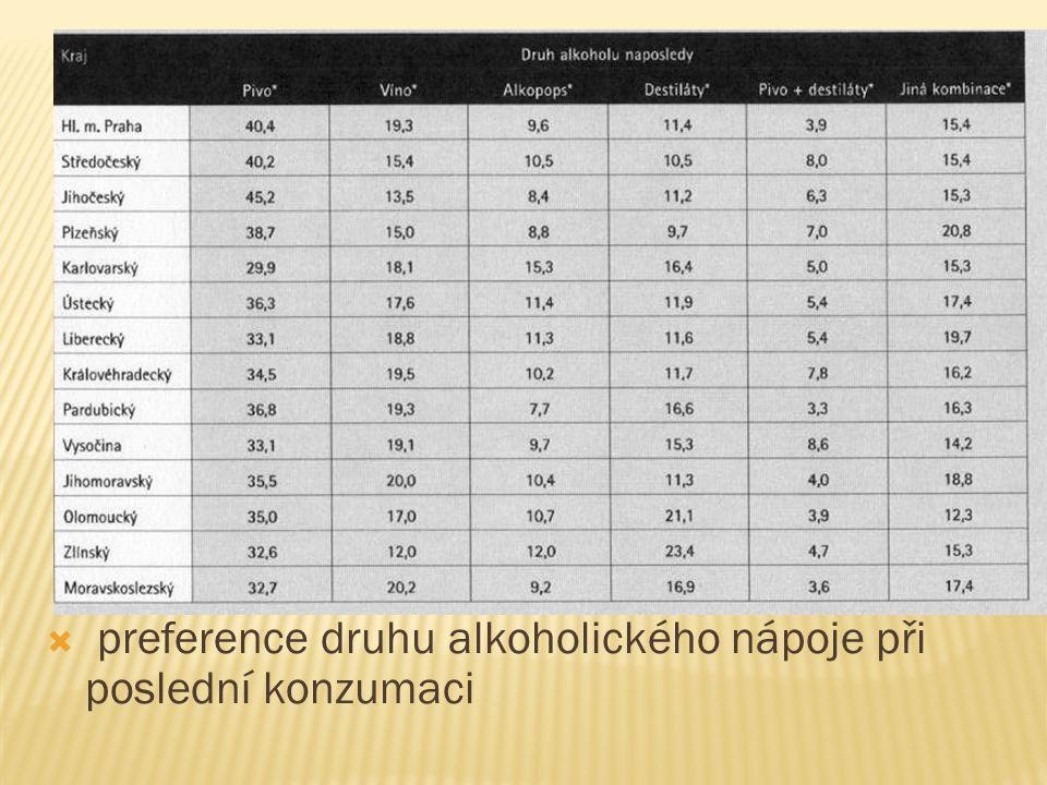  preference druhu alkoholického nápoje při poslední konzumaci