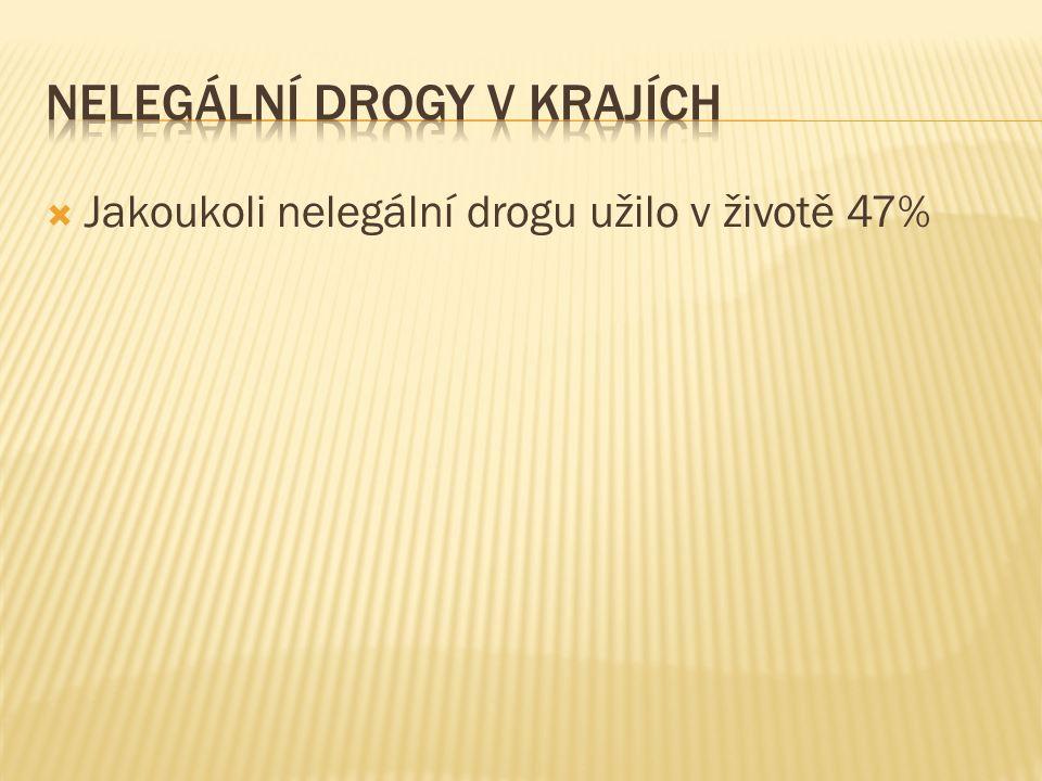  Jakoukoli nelegální drogu užilo v životě 47%