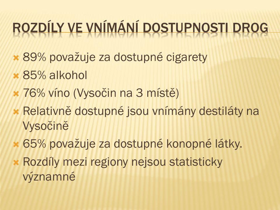  89% považuje za dostupné cigarety  85% alkohol  76% víno (Vysočin na 3 místě)  Relativně dostupné jsou vnímány destiláty na Vysočině  65% považu