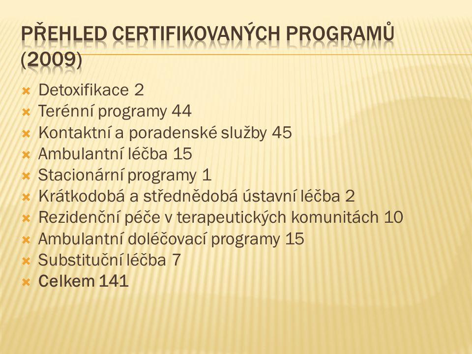  Detoxifikace 2  Terénní programy 44  Kontaktní a poradenské služby 45  Ambulantní léčba 15  Stacionární programy 1  Krátkodobá a střednědobá ús
