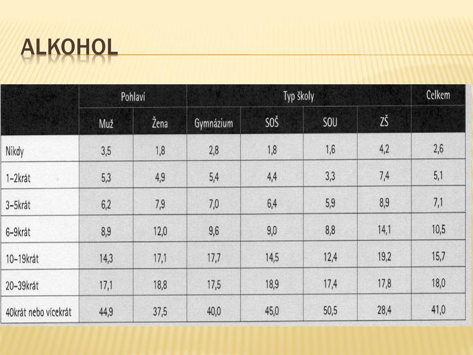  Příčiny nadměrného pití u učňů  Více financí z praxí  Více času oproti vrstevníkům  Vliv rodičů (čím nižší vzdělání, tím více alkoholu) Výsledky potvrzují, že nadužívání alkoholu je trvalý a závažný problém, který by neměl být opomíjen.