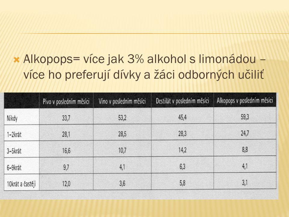  Alkopops= více jak 3% alkohol s limonádou – více ho preferují dívky a žáci odborných učiliť