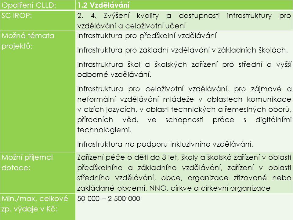 Opatření CLLD: 1.2 Vzdělávání SC IROP: 2. 4.