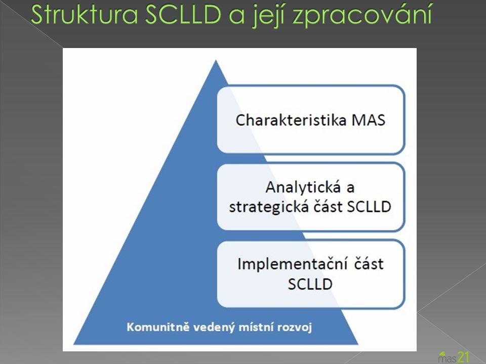 Opatření CLLD: 1.5 Bezpečná doprava Vazba na SC IROP: 1.