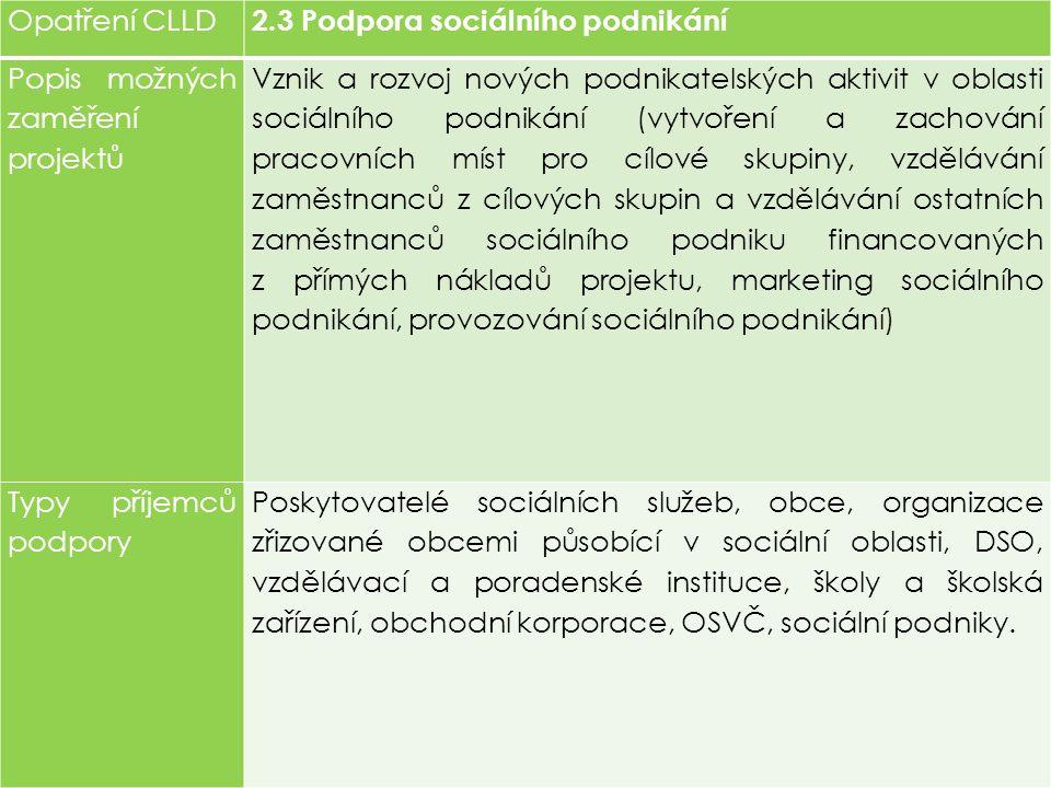 Opatření CLLD 2.3 Podpora sociálního podnikání Popis možných zaměření projektů Vznik a rozvoj nových podnikatelských aktivit v oblasti sociálního podnikání (vytvoření a zachování pracovních míst pro cílové skupiny, vzdělávání zaměstnanců z cílových skupin a vzdělávání ostatních zaměstnanců sociálního podniku financovaných z přímých nákladů projektu, marketing sociálního podnikání, provozování sociálního podnikání) Typy příjemců podpory Poskytovatelé sociálních služeb, obce, organizace zřizované obcemi působící v sociální oblasti, DSO, vzdělávací a poradenské instituce, školy a školská zařízení, obchodní korporace, OSVČ, sociální podniky.