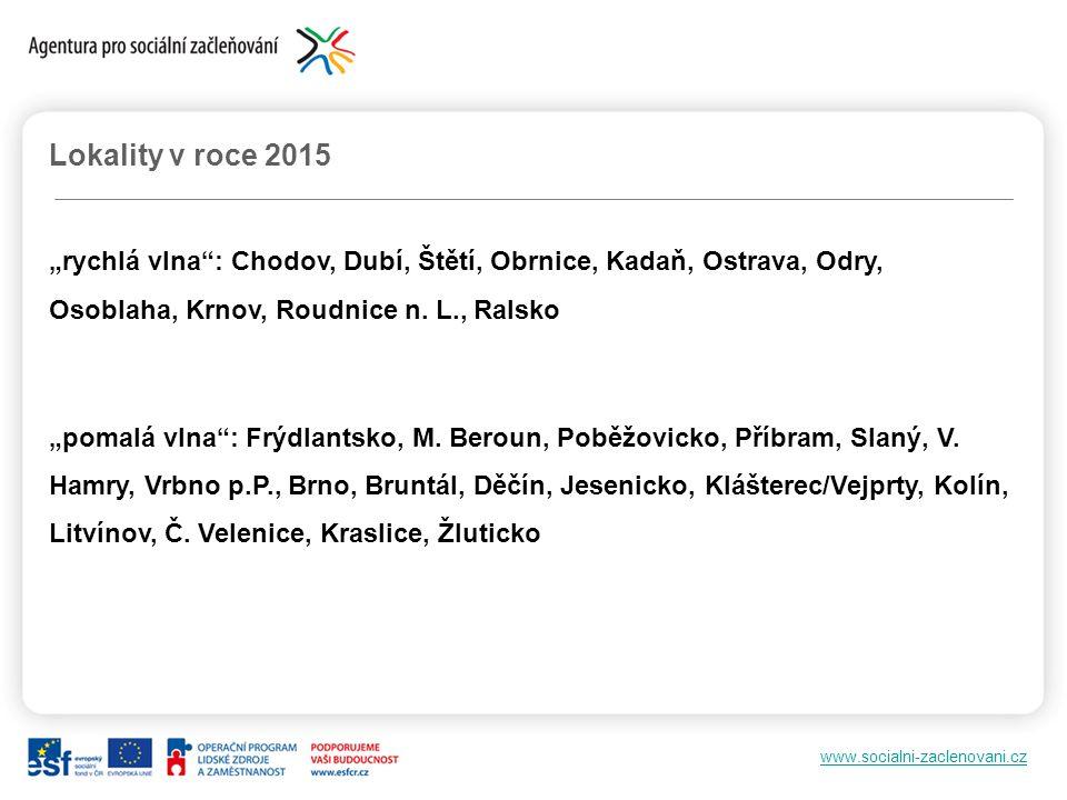 """www.socialni-zaclenovani.cz Lokality v roce 2015 """"rychlá vlna"""": Chodov, Dubí, Štětí, Obrnice, Kadaň, Ostrava, Odry, Osoblaha, Krnov, Roudnice n. L., R"""