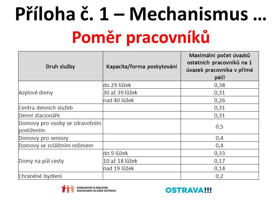 Příloha č. 1 – Mechanismus … Poměr pracovníků Druh službyKapacita/forma poskytování Maximální počet úvazků ostatních pracovníků na 1 úvazek pracovníka