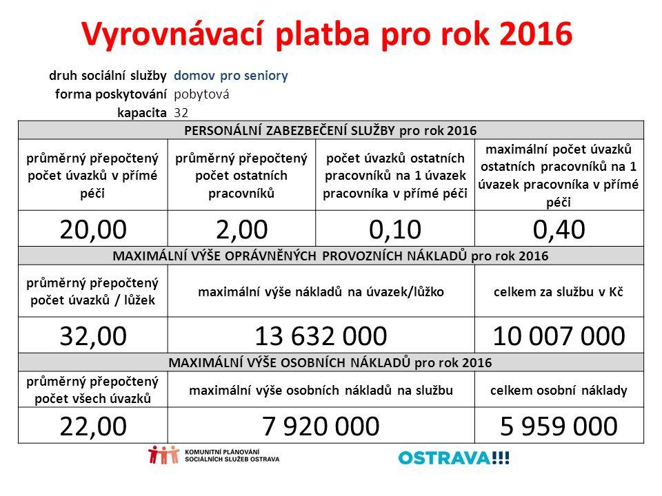 Vyrovnávací platba pro rok 2016 druh sociální službydomov pro seniory forma poskytovánípobytová kapacita32 PERSONÁLNÍ ZABEZBEČENÍ SLUŽBY pro rok 2016