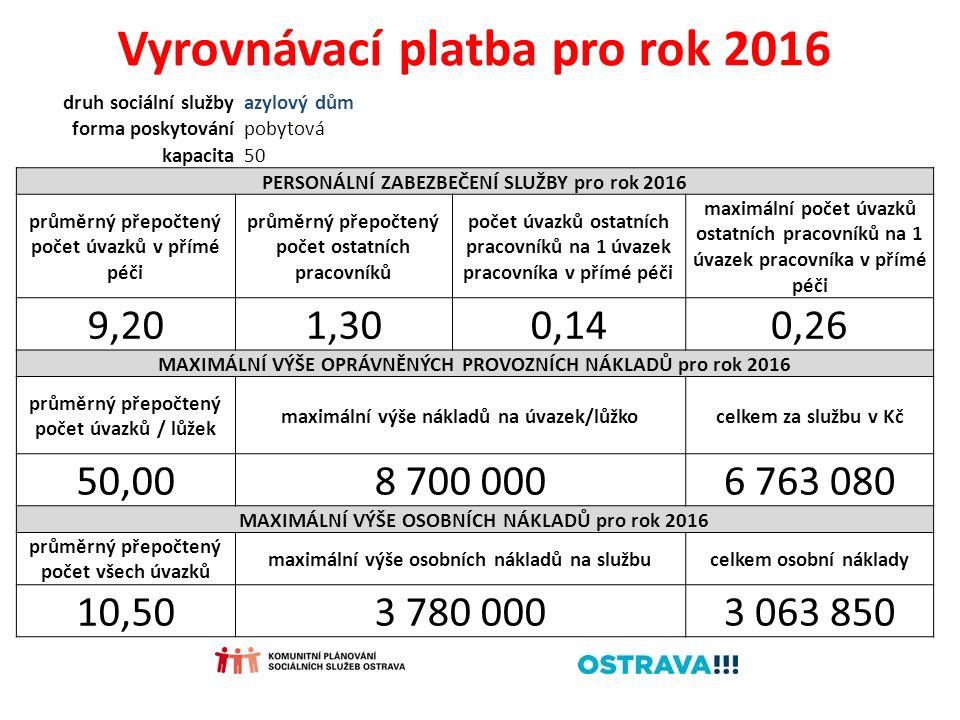 Vyrovnávací platba pro rok 2016 druh sociální službyazylový dům forma poskytovánípobytová kapacita50 PERSONÁLNÍ ZABEZBEČENÍ SLUŽBY pro rok 2016 průměr