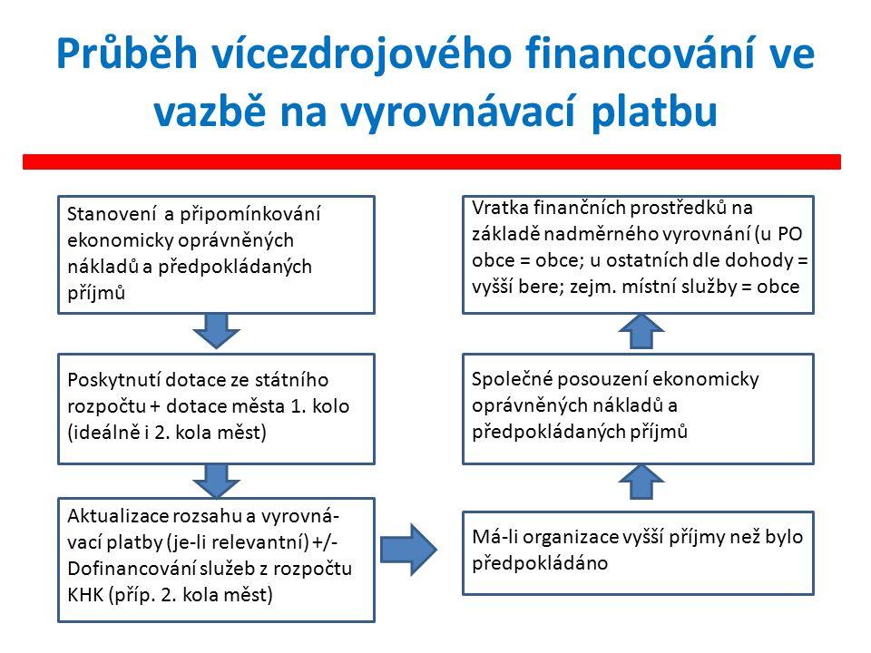 Průběh vícezdrojového financování ve vazbě na vyrovnávací platbu Stanovení a připomínkování ekonomicky oprávněných nákladů a předpokládaných příjmů Poskytnutí dotace ze státního rozpočtu + dotace města 1.