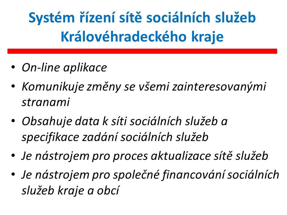 Systém řízení sítě sociálních služeb Královéhradeckého kraje On-line aplikace Komunikuje změny se všemi zainteresovanými stranami Obsahuje data k síti sociálních služeb a specifikace zadání sociálních služeb Je nástrojem pro proces aktualizace sítě služeb Je nástrojem pro společné financování sociálních služeb kraje a obcí