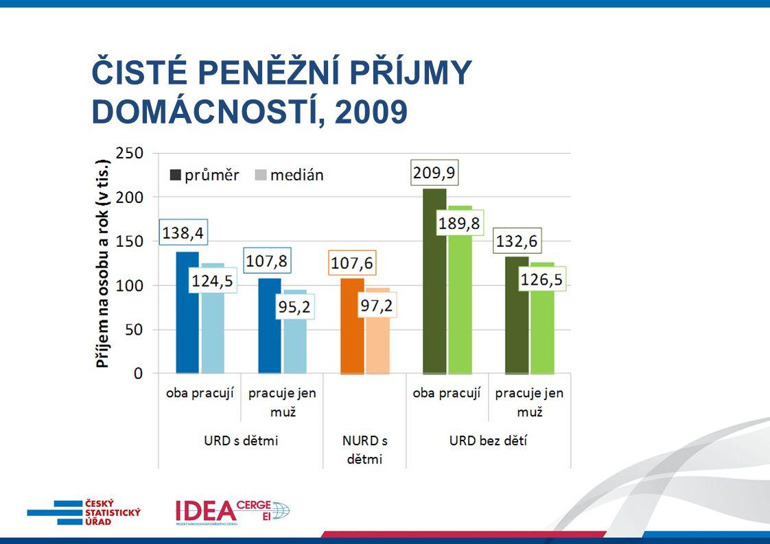 PŘÍJMOVÉ ROZDĚLENÍ DOMÁCNOSTÍ, 2009
