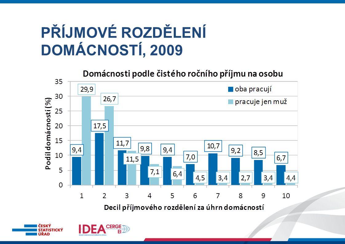 Osoby jsou ohrožené příjmovou chudobou, pokud poměrný příjem domácnosti, ve které žijí, nedosahuje hranice příjmové chudoby (60 % mediánu poměrného příjmu) PŘÍJMOVÁ CHUDOBA, 2010 Hranice chudoby, 2010: 111 953 Kč Podíl osob ohrožených chudobou v ČR, 2010: 9,0 %