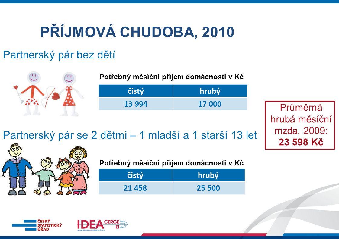 Jeden rodič se 2 dětmi – 1 mladší a 1 starší 13 let PŘÍJMOVÁ CHUDOBA, 2010 Partnerský pár se 3 dětmi – 1 mladší a 2 starší 13 let čistýhrubý 16 79318 500 čistýhrubý 24 25628 500 Potřebný měsíční příjem domácnosti v Kč Průměrná hrubá měsíční mzda, 2009: 23 598 Kč