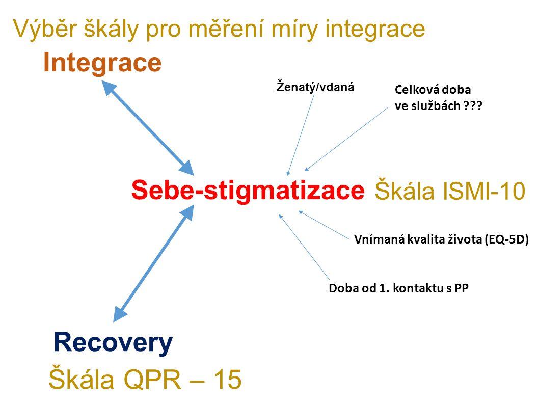 Sebe-stigmatizace Celková doba ve službách ??? Doba od 1. kontaktu s PP Škála ISMI-10 Vnímaná kvalita života (EQ-5D) Recovery Integrace Škála QPR – 15
