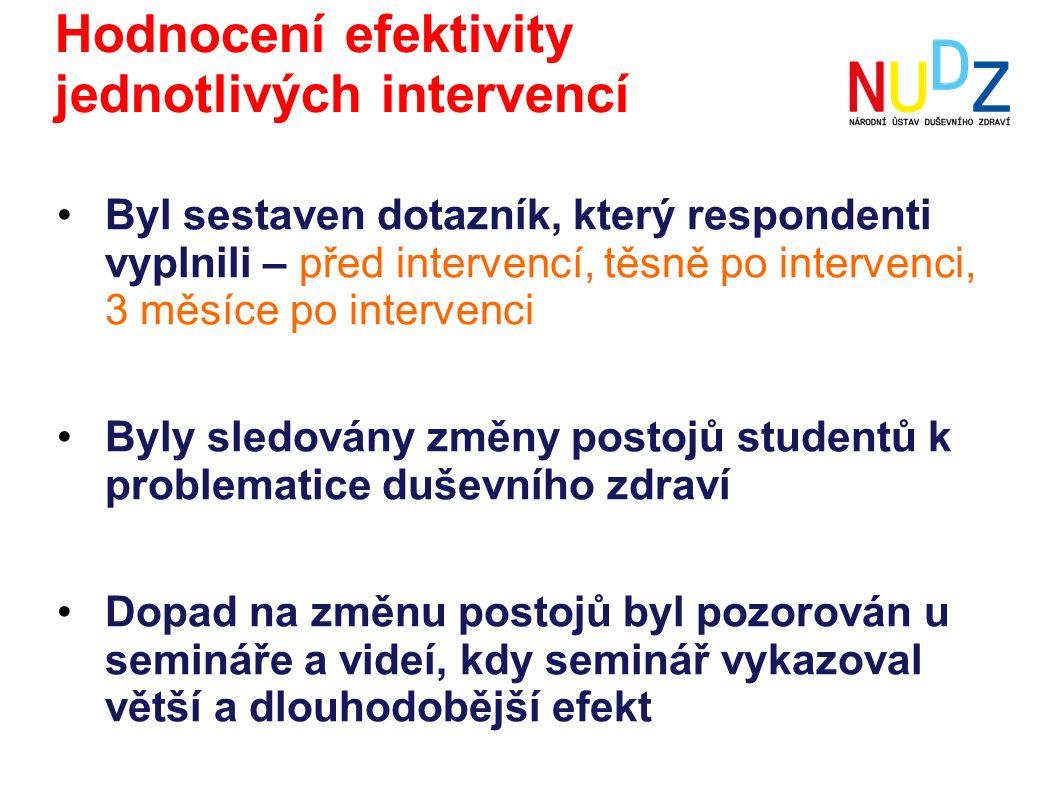 Hodnocení efektivity jednotlivých intervencí Byl sestaven dotazník, který respondenti vyplnili – před intervencí, těsně po intervenci, 3 měsíce po int