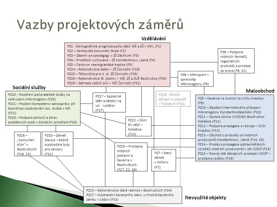 """Sociální služby PZ6 – Mikroport – zpravodaj Mikroregionu (F6) PZ9 – Kavárna ve zvonici na vrchu Krasíkov (F9) PZ10 – Zlepšení internetového připojení mikroregionu Konstantinolázeňsko (F10) PZ11 – Úprava silnice III/20161 Bezdružice- Kokašice (F11) PZ12 – Podpora propagace a rozvoje – Dvůr Krasíkov (F13) PZ13 – Obchod s produkty od místních producentů Konstantinovy Lázně (F14, 26) PZ14 – Prodej a propagace potravinářských výrobků místních producentů v síti COOP (F15) PZ15 – Rozvoj sítě stávajících prodejen COOP – prodejna Lestkov (F16) Vzdělávání Maloobchod Nevyužité objekty PZ18 – """"Komunitní dům v Bezdružicích (F18, 25) PZ17 – Společné stáří a dětství na vsi - Lestkov (F17) PZ16 – Prodejna místních potravin a kavárna v Bezdružicích (F27, 22, 18) PZ22 – Dům tří věků – Kokašice (F23) PZ28 – Školící zařízení a depozit v Trpístech (F34) PZ30 – Zámek Slavice – klidné a pohodlné byty pro seniory (F32) PZ7 – Starý zámek v Kořenu (F7 ) PZ23 – Rekonstrukce staré radnice v Bezdružicích (F24) PZ27 – Odstranění havarijního stavu vrcholně barokního zámku v Cebivi (F33) PZ8 – Podpora místních farmářů, regionálních produktů a prodeje ze dvora (F8, 12) PZ1 - Demografická prognóza počtu žáků MŠ a ZŠ v MKL (F1) PZ2 – Venkovská komunitní škola (F2) PZ3 – Zázemí pro pedagogy v ZŠ Záchlumí (F3) PZ4 – Prostředí vychovává – ZŠ Konstantinovy Lázně (F4) PZ5 – Centrum reemigrantské tradice (F5) PZ24 – Rekonstrukce šaten – ZŠ Černošín (F28) PZ25 – Tělocvična pro 1."""