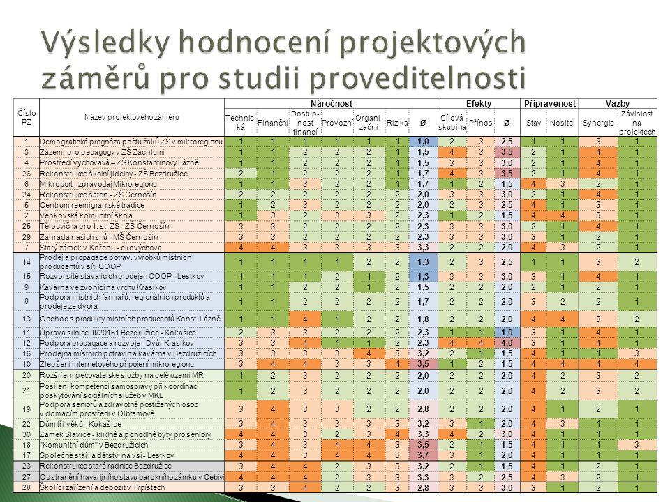 Číslo PZ Název projektového záměru NáročnostEfektyPřipravenostVazby Technic- ká Finanční Dostup- nost financí Provozní Organi- zační RizikaØ Cílová skupina PřínosØStavNositelSynergie Závislost na projektech 1Demografická prognóza počtu žáků ZŠ v mikroregionu 1111111,0232,51131 3Zázemí pro pedagogy v ZŠ Záchlumí 1122211,5433,52141 4Prostředí vychovává – ZŠ Konstantinovy Lázně 1122211,5333,02141 26Rekonstrukce školní jídelny - ZŠ Bezdružice 2122211,7433,52141 6Mikroport - zpravodaj Mikroregionu 1132211,7121,54321 24Rekonstrukce šaten - ZŠ Černošín 2222222,0333,02141 5Centrum reemigrantské tradice 1232222,0232,54131 2Venkovská komunitní škola 1323322,3121,54431 25Tělocvična pro 1.