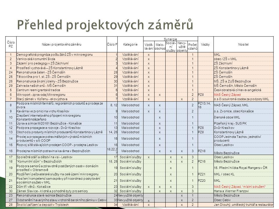 Číslo PZ Název projektového záměruČíslo FKategorie Synergie VazbyNositel Vzdě- lávání Malo- obchod Sociál- ní služby Nevy- užité objekty Počet vztahů 1Demografická prognóza počtu žáků ZŠ v mikroregionu1Vzděláváníx 1 MKL 2Venkovská komunitní škola2Vzděláváníx 1 obec / ZŠ v MKL 3Zázemí pro pedagogy v ZŠ Záchlumí3Vzděláváníx 1 ZŠ Záchlumí 4Prostředí vychovává – ZŠ Konstantinovy Lázně4Vzděláváníx 1 ZŠ Konstantinovy Lázně 24Rekonstrukce šaten - ZŠ Černošín28Vzděláváníx 1 ZŠ Černošín 25Tělocvična pro 1.