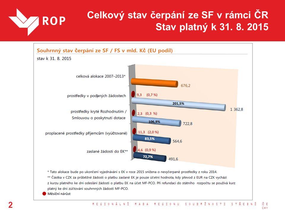Současný stav implementace Celková alokace ROP SČ je zcela pokryta projekty.