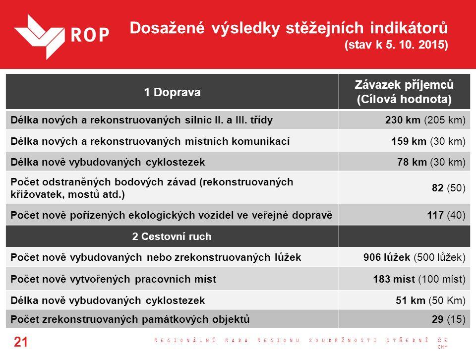 Dosažené výsledky stěžejních indikátorů (stav k 5. 10. 2015) R E G I O N Á L N Í R A D A R E G I O N U S O U D R Ž N O S T I S T Ř E D N Í Č E CHY 21