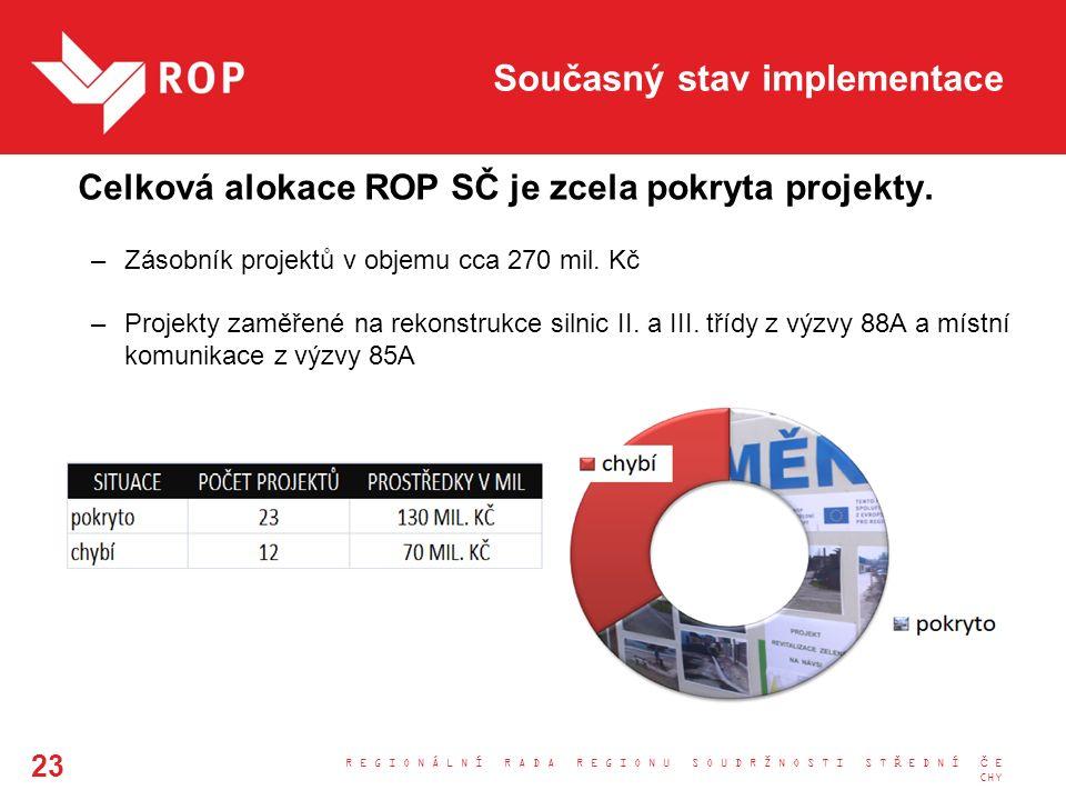 Současný stav implementace Celková alokace ROP SČ je zcela pokryta projekty. –Zásobník projektů v objemu cca 270 mil. Kč –Projekty zaměřené na rekonst
