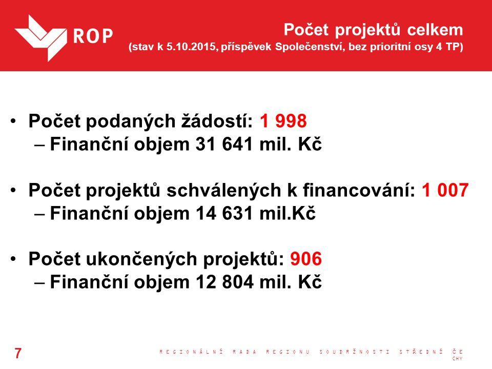 Počet projektů celkem (stav k 5.10.2015, příspěvek Společenství, bez prioritní osy 4 TP) Počet podaných žádostí: 1 998 –Finanční objem 31 641 mil. Kč