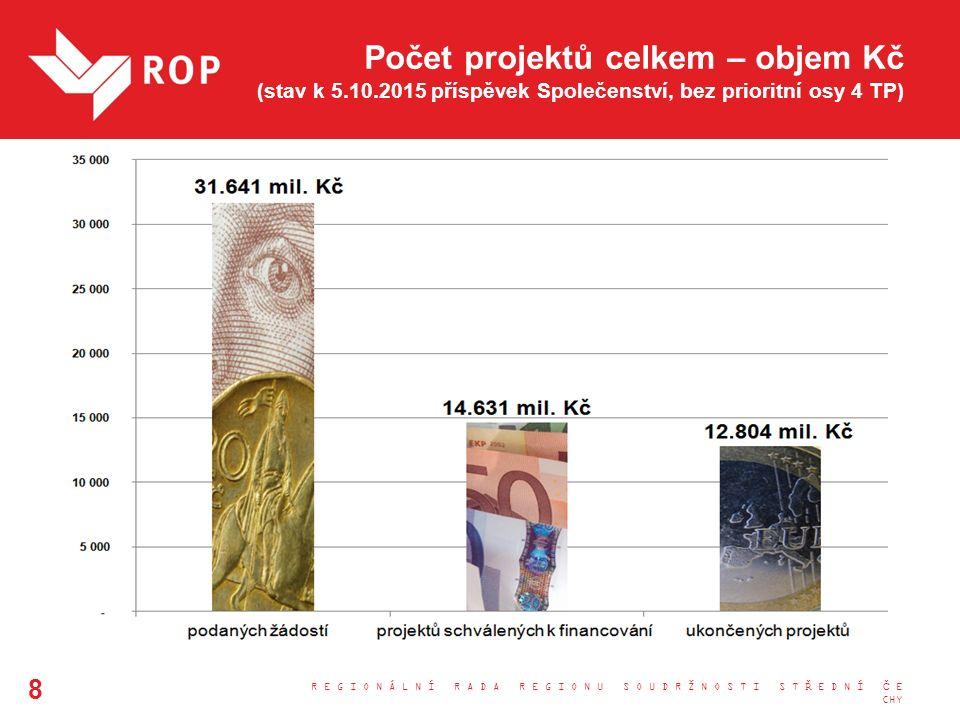 Počet projektů celkem – objem Kč (stav k 5.10.2015 příspěvek Společenství, bez prioritní osy 4 TP) R E G I O N Á L N Í R A D A R E G I O N U S O U D R