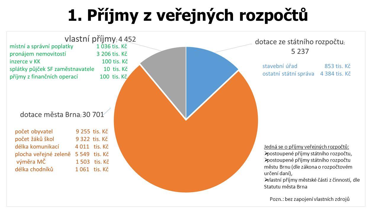 1. Příjmy z veřejných rozpočtů Pozn.: bez zapojení vlastních zdrojů Jedná se o příjmy veřejných rozpočtů:  postoupené příjmy státního rozpočtu,  pos