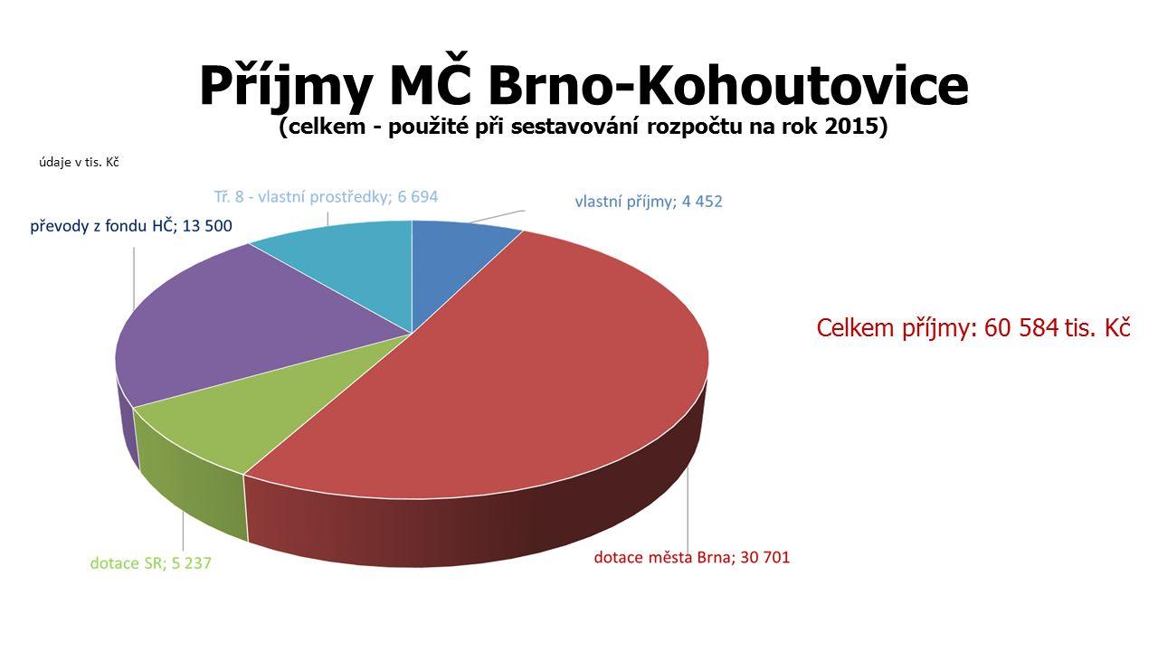 Příjmy MČ Brno-Kohoutovice (celkem - použité při sestavování rozpočtu na rok 2015) Celkem příjmy: 60 584 tis.